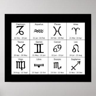 Astrologie-Tierkreis unterzeichnet Diagramm-Plakat Poster