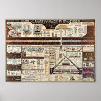 Elektromagnetisches Spektrum Poster