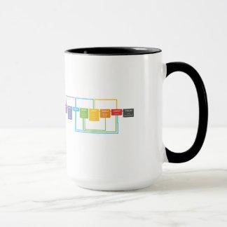 Git Betrüger-Blatt-Tasse Tasse