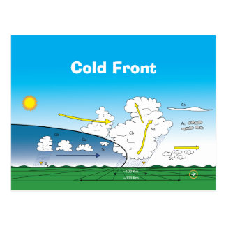 Meteorology Cold front Postkarte