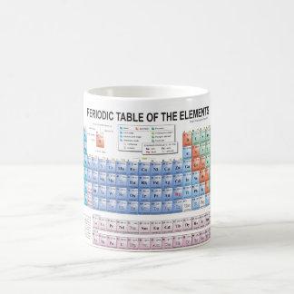 Periodensystem der Elemente völlig aktualisiert Kaffeetasse