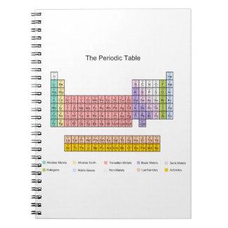 Periodensystemnotizbuch Notiz Buch