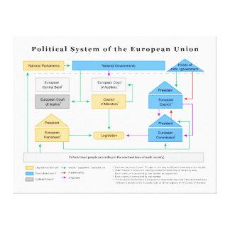 Politisches System des europäischen Leinwanddruck